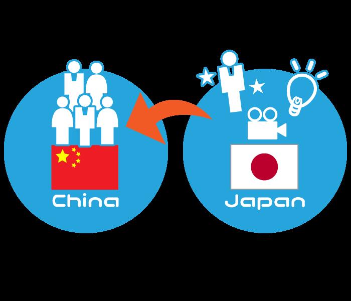 中国向けプロデュース事業イメージ